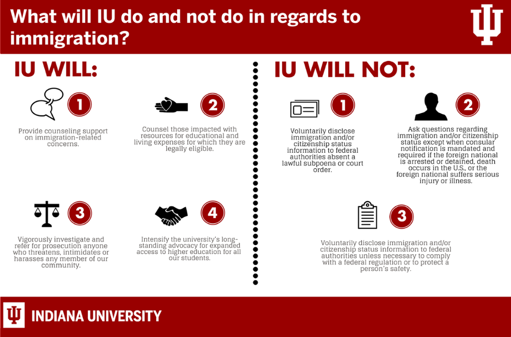 How Indiana University is responding to the recent executive orders. IU will: 1) provide counseling support on immigration-related concerns. 2) Counsel those impacted with resources for educational and living expenses for which they are legally eligible. 3) Vigorously investigate and prosecute anyone who threatens, intimidates or harasses any member of our community. 4) Intensify the university's long-standing advocacy for expanded access to higher education for all our students. IU will not: 1) Voluntarily disclose immigration and/or citizenship status information to federal authorities absent a court-issued subpoena. 2) Ask questions regarding immigration and/or citizenship status except when relevant to the service being provided. 3) Voluntarily disclose immigration and/or citizenship status information to federal authorities unless necessary to comply with a federal regulation or to protect a person's safety.